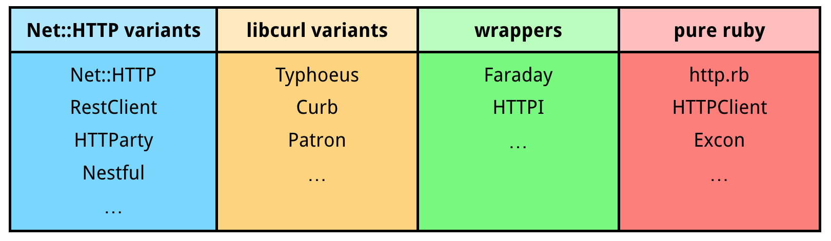 Taxonomy of Ruby HTTP client libraries